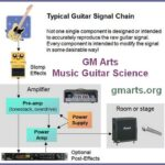 GM Arts – Music Guitar Science