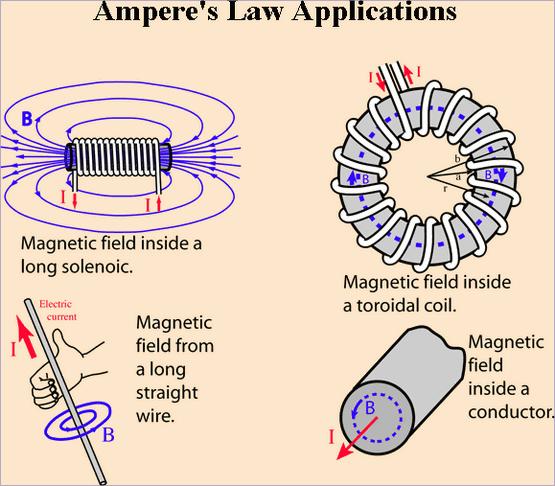 ampere-hyperphysics-1