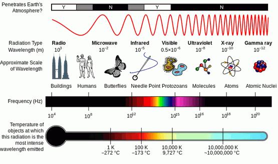electromagnetic-spectrum-1