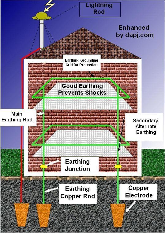 earthing-grounding-1