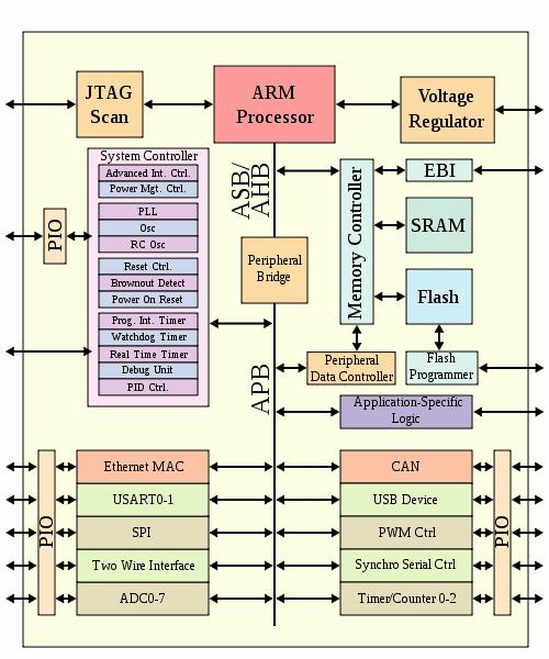 arm-soc-block-diagram-1
