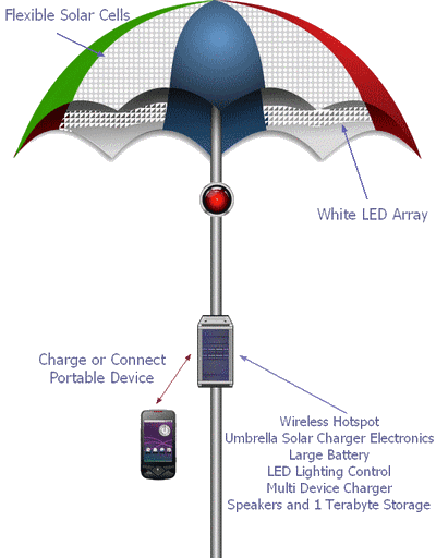 Electronic Solar Umbrella